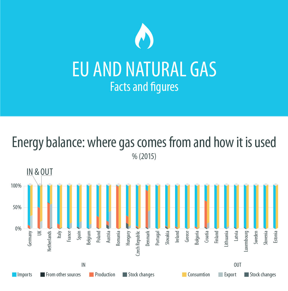 Infographie sur le gaz