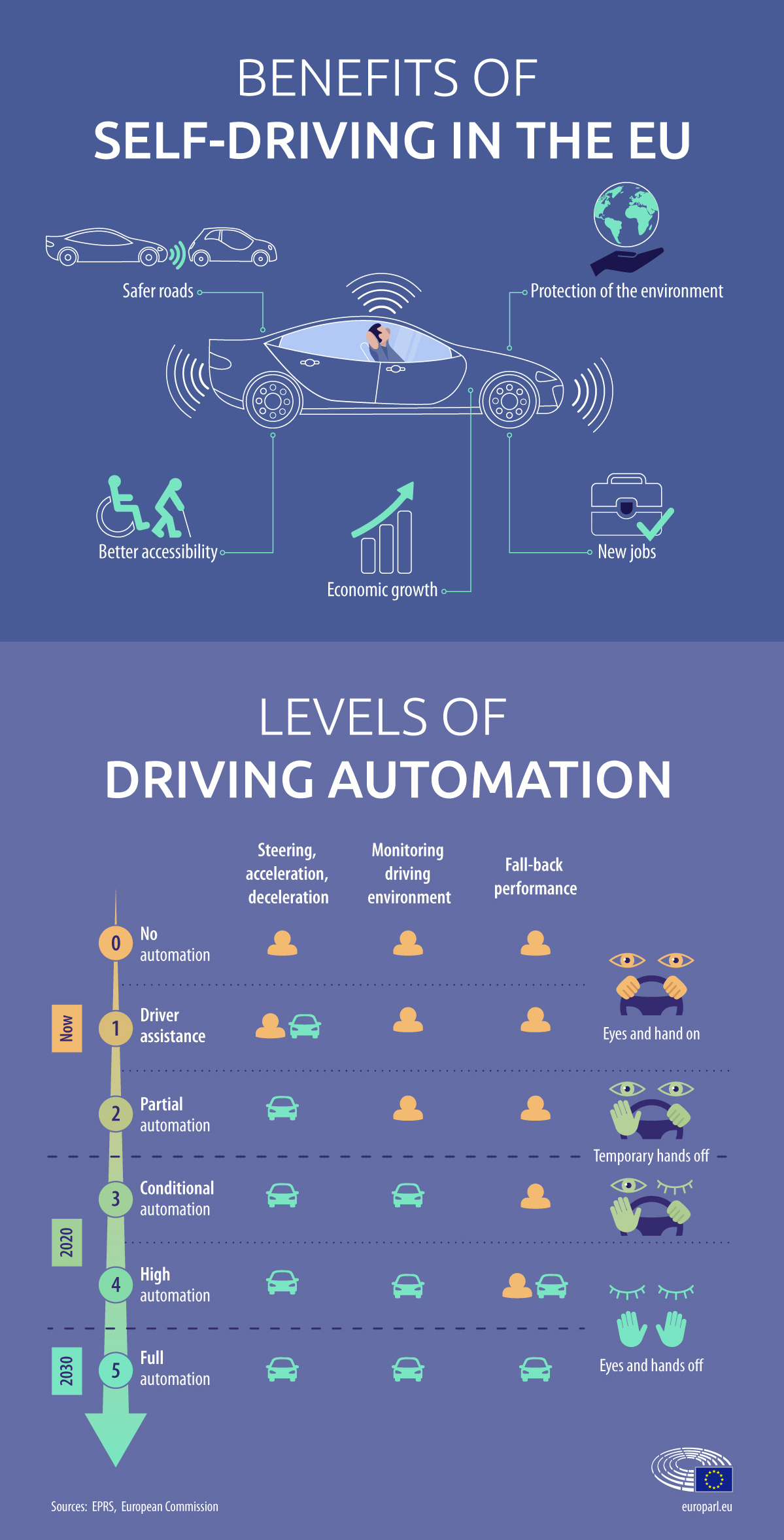 """Infographie sur les """"self driving cars"""""""